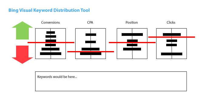 Bing-Visual-Keyword-Distribution-Tool